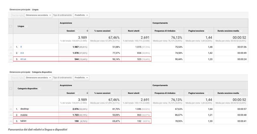 2-panoramica-analytics-lingua-dispositivo.jpg
