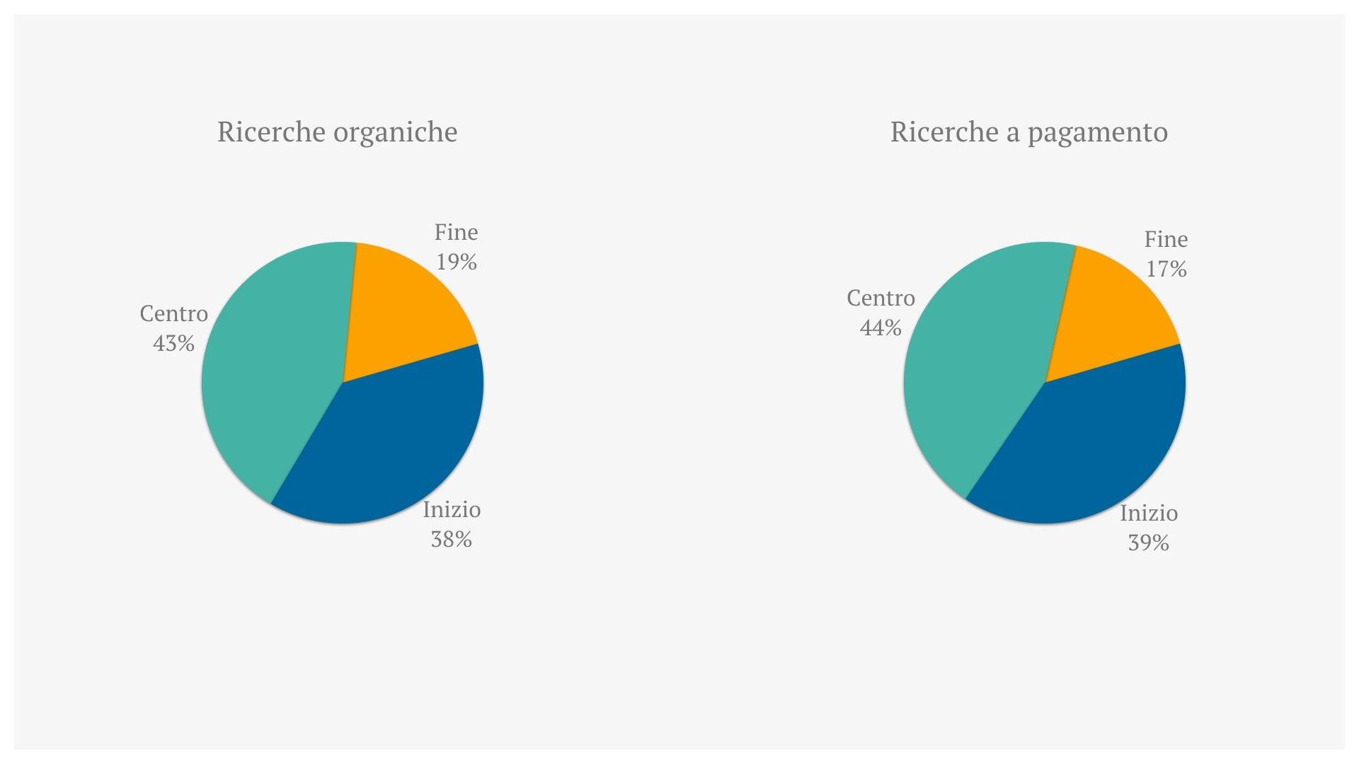 2-ricerche-organiche-e-a-pagamento-turismo.jpeg