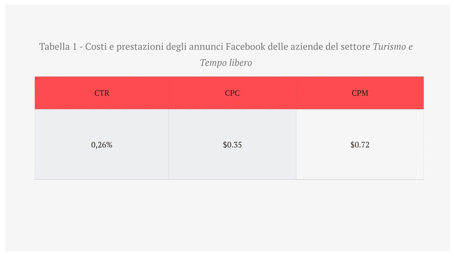 4-costi-e-prestazioni-annunci-facebook-turismo.jpg
